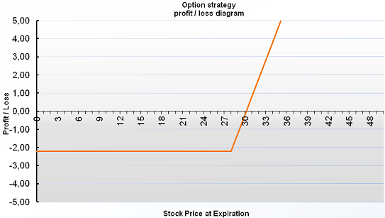 Payoff Profit Diagrams Positron Investments
