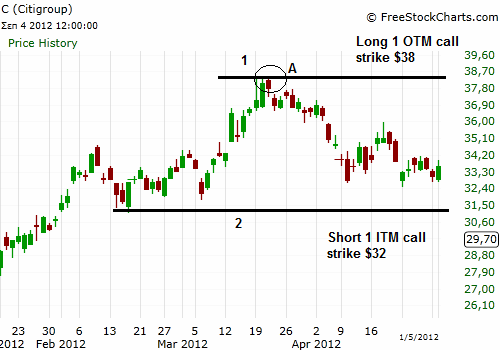 Swing trading otm options