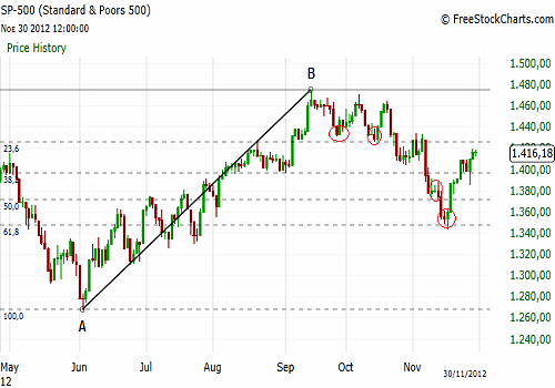 Fibonacci retracement predicts S&P 500