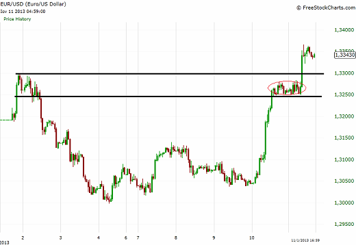 Time stop in EUR/USD hourly chart