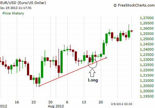 Long in trendline EUR/USD