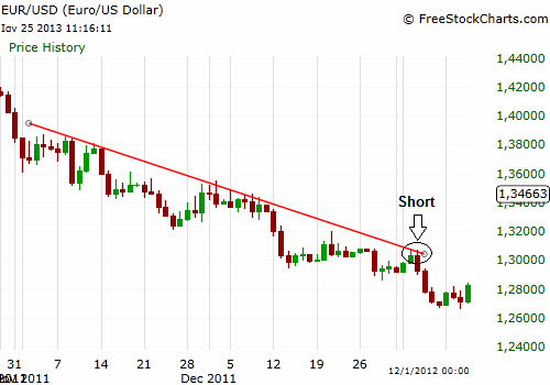 Short in downtrend EUR/USD